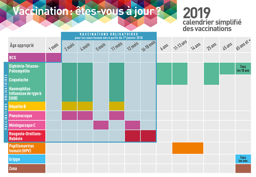 Calendrier vaccinale 2019